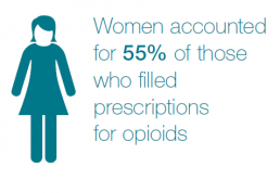 Women accounted for 55% of those who filled prescriptions for opioids