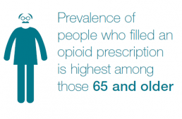 Prevalence of people who filled an opioid prescription is highest among those 65 and older