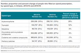 Number, proportion and percent change of people who filled an opioid prescription, by opioid type